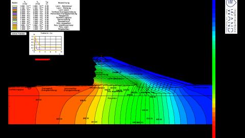 Stationäre Potentialverteilung in einem Absperrdamm